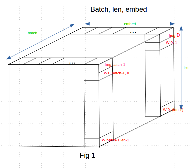 How a batch is processed by LSTM - vision - PyTorch Forums