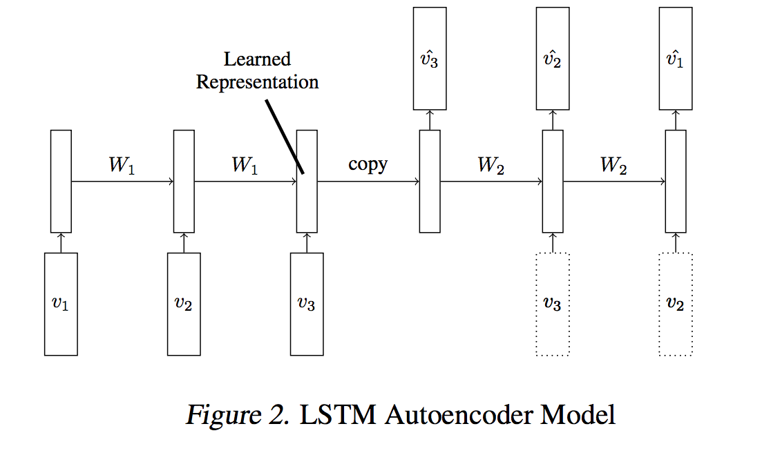 LSTM autoencoder implementation - autograd - PyTorch Forums