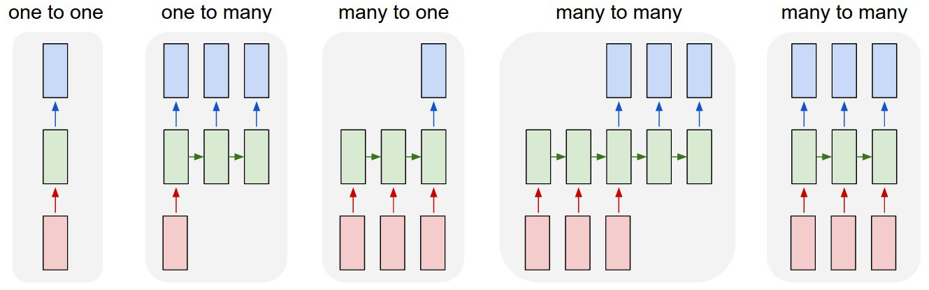 Example of Many-to-One LSTM - PyTorch Forums
