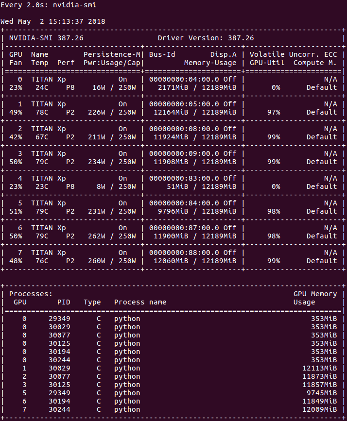 GPU 0 gets duplicate processes from processes running on