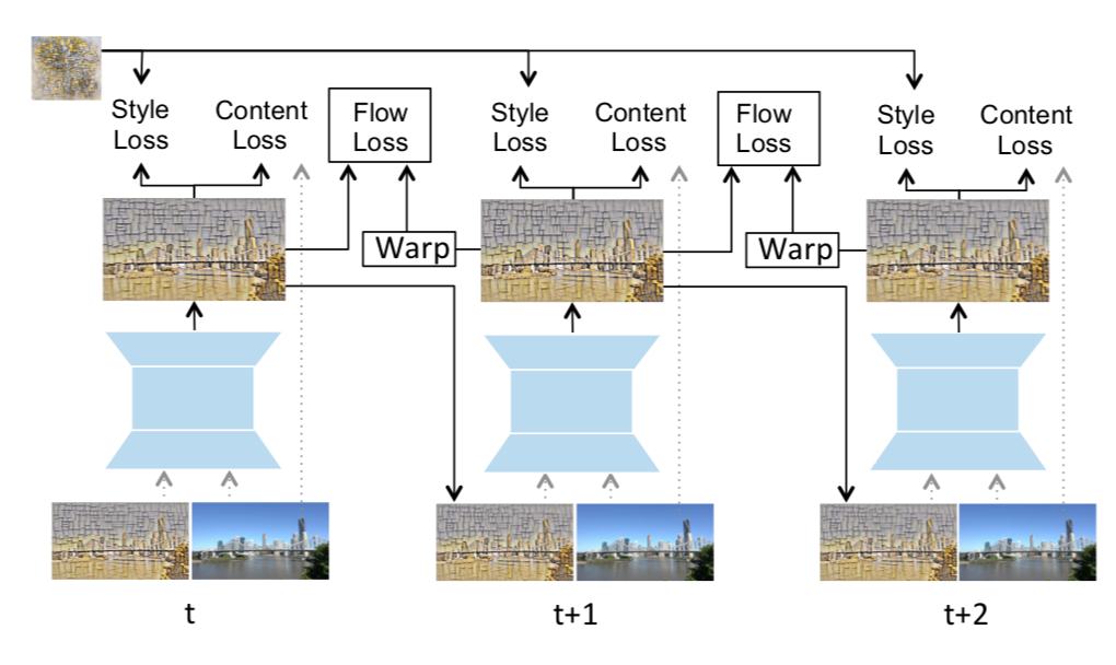 Neural Style Transfer on videos - vision - PyTorch Forums