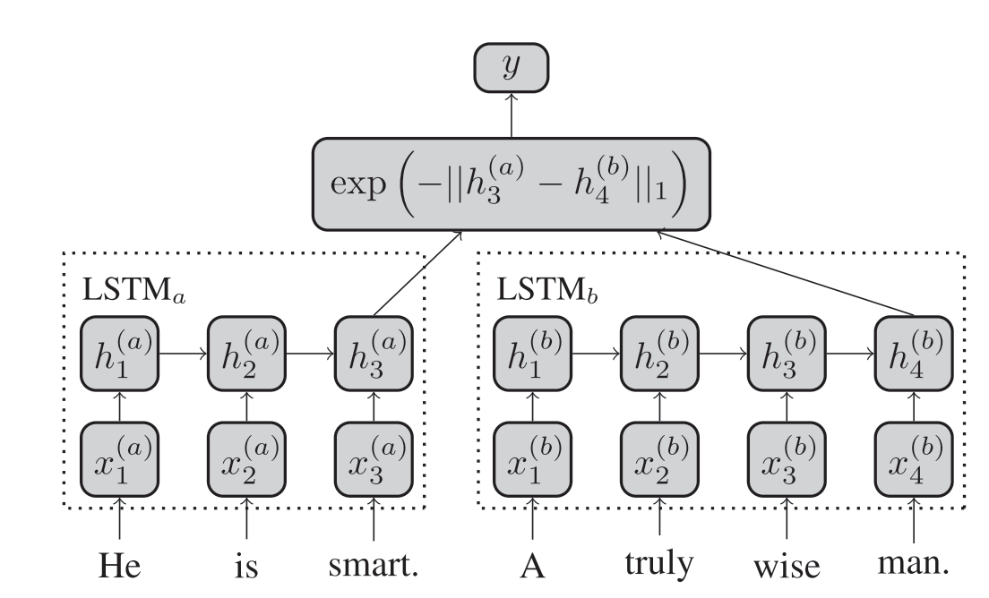 How to avoid sending input one by one for LSTM siamese