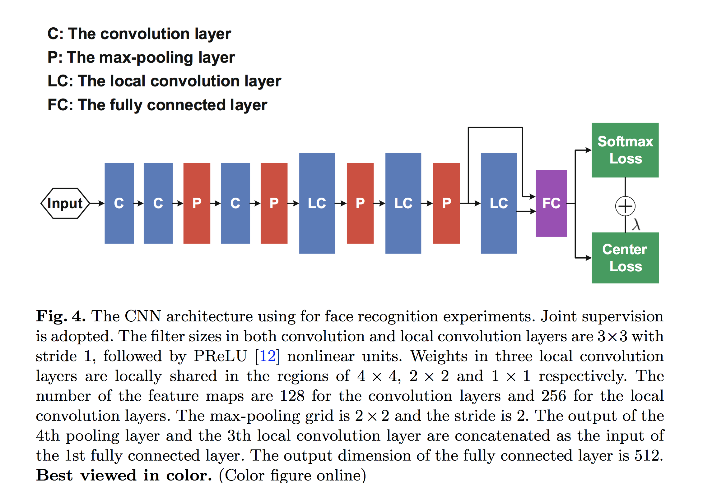 How does pytorch implement local convolutional layer(local