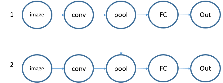 Save Tensors into a list and use it for Multi-connection