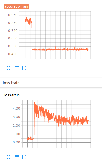 Loss problem in net finetuning - PyTorch Forums