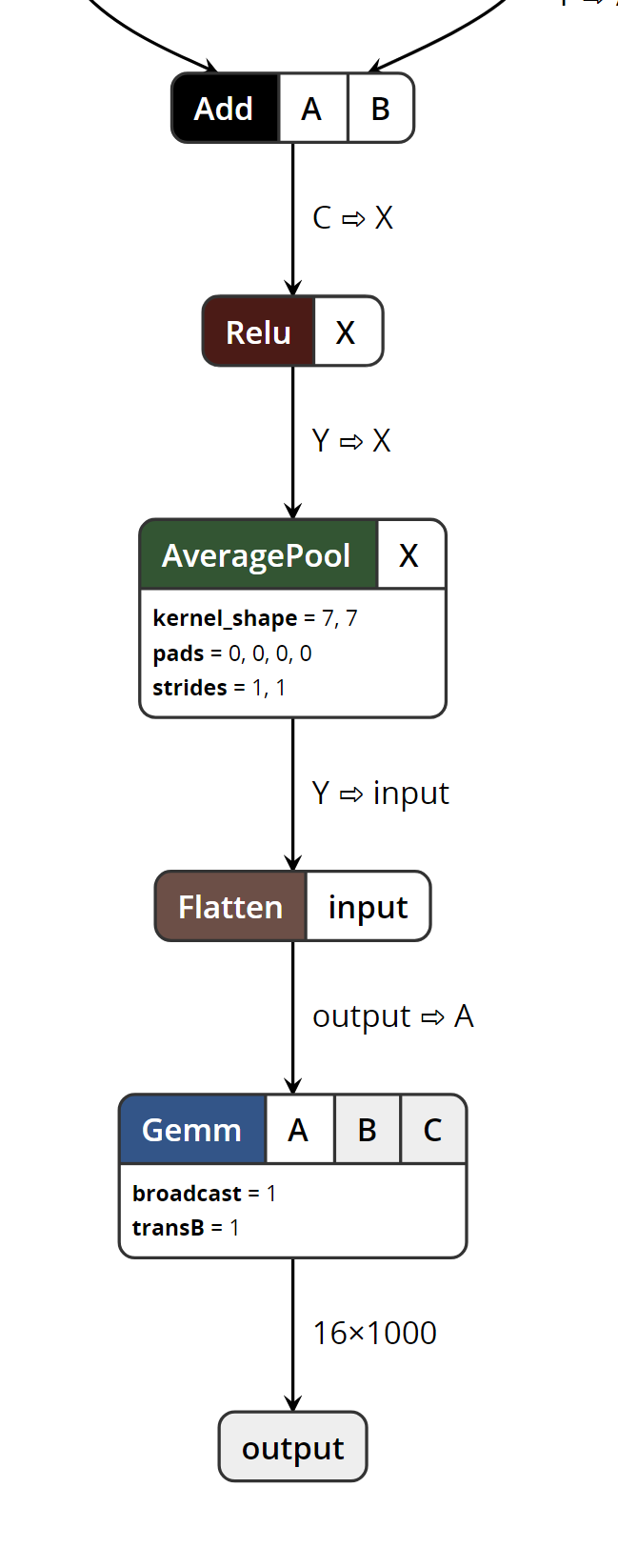 Resnet18 onnx model exported from pytorch differs in 0 4 0