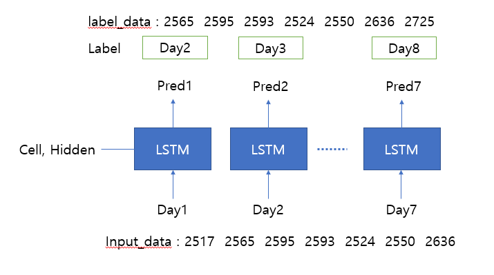 Newbie] Stock Prediction Model with LSTM doesn't work prorperly