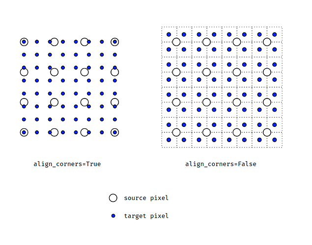 What we should use align_corners = False - vision - PyTorch