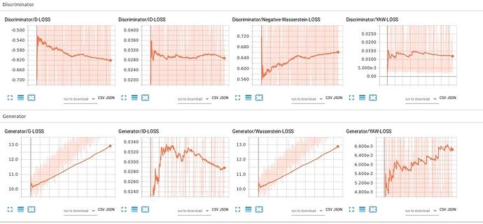 Training GAN divergence - vision - PyTorch Forums