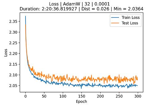 Loss - AdamW - lr_0.0001 - bs_32 - ep_300 - dr_0.2_0.5A