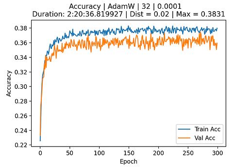 Accuracy - AdamW - lr_0.0001 - bs_32 - ep_300 - dr_0.2_0.5A