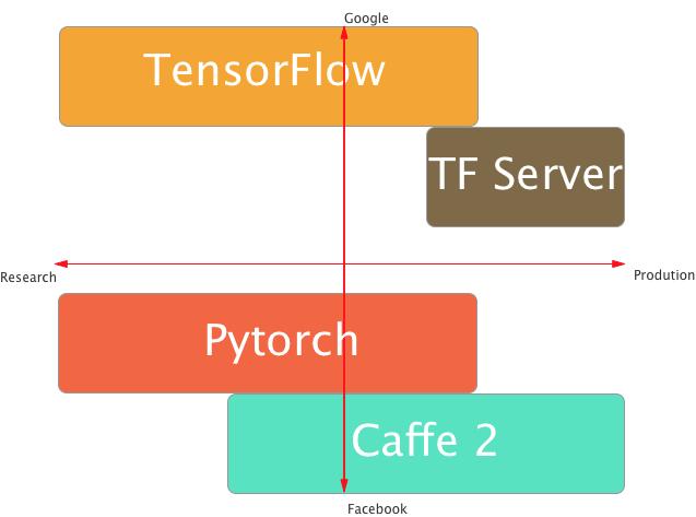 Caffe2 vs pytorch - PyTorch Forums