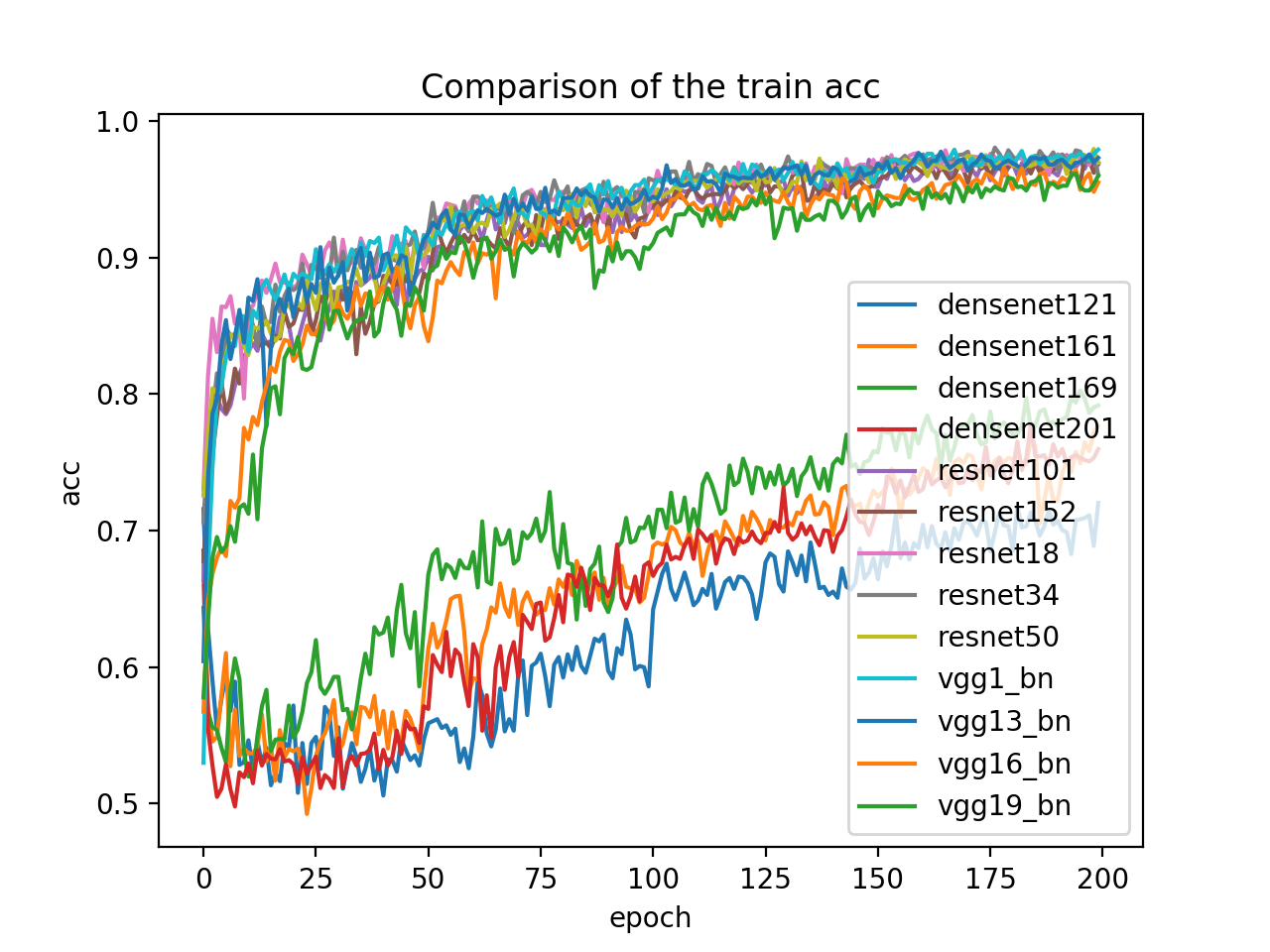 Fine-tuning of pretrained networks : Densenet is slow to