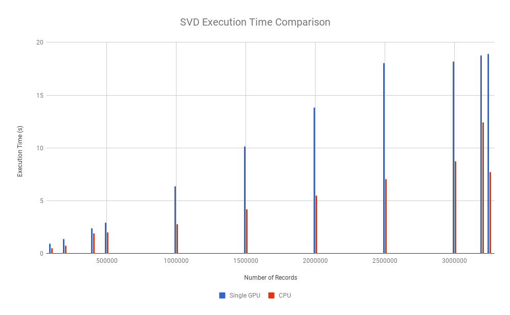 Torch svd is slow in GPU compared to CPU - PyTorch Forums