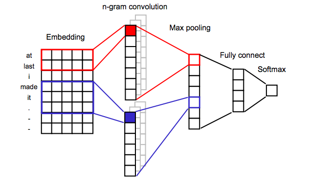 Reshaping the matrix in a proper way for convolution - nlp