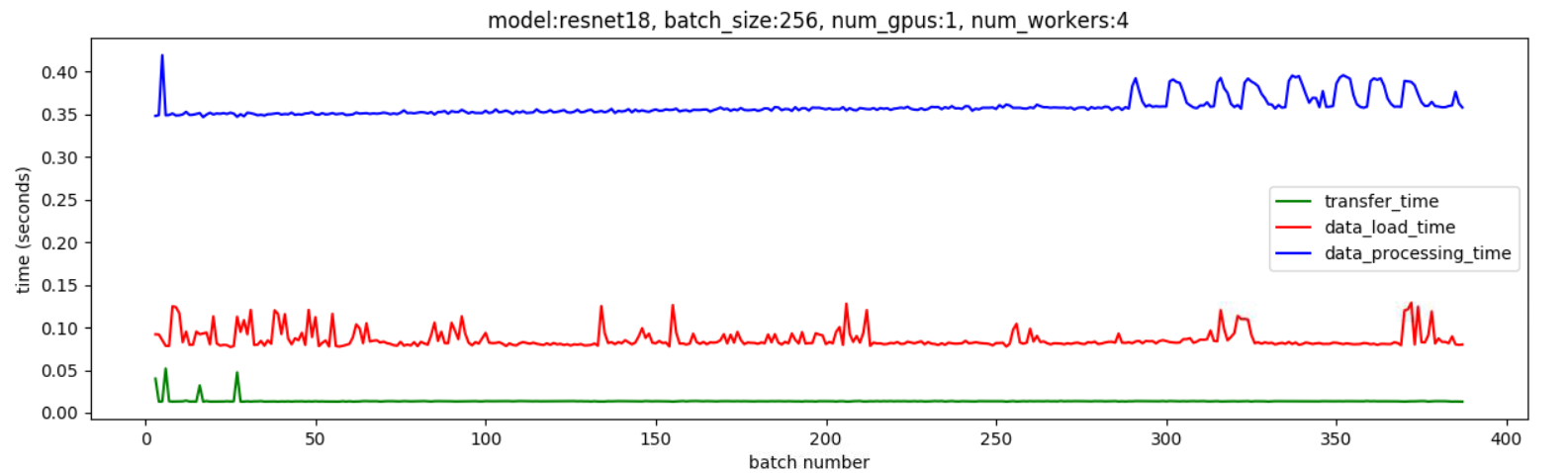 Issue with dataloader using pin_memory = True - distributed