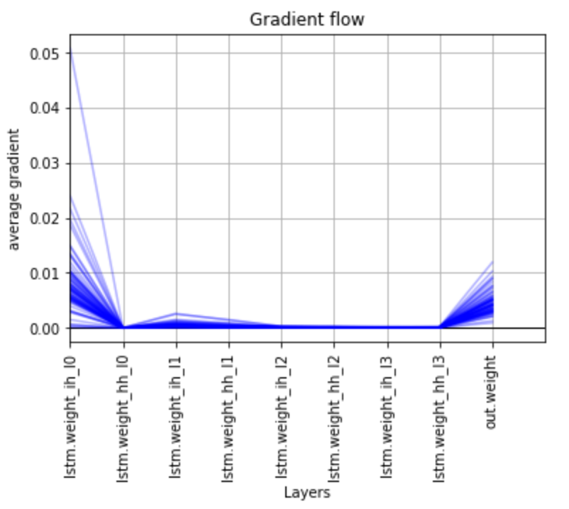 Check gradient flow in network - PyTorch Forums
