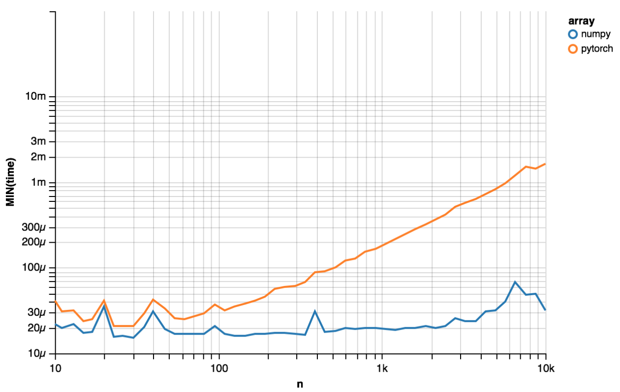 Fast serialization of Tensors? - PyTorch Forums
