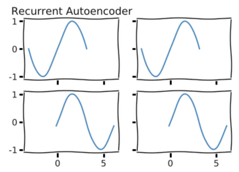 Simple Timeseries Auto-encoder - PyTorch Forums