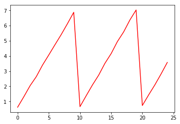 Plotting loss curve - PyTorch Forums