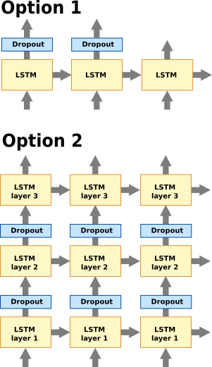 LSTM dropout - Clarification of Last Layer - PyTorch Forums