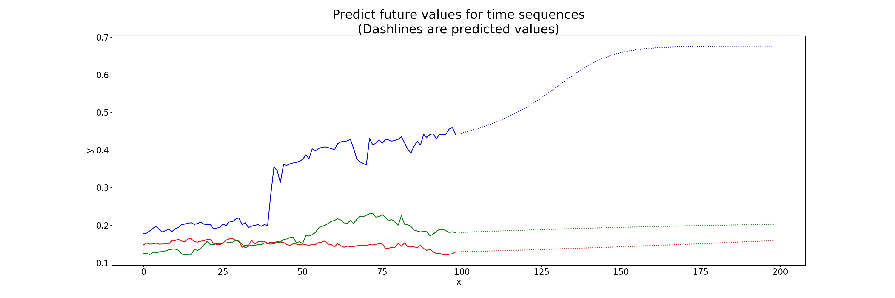LSTM time-series prediction - PyTorch Forums