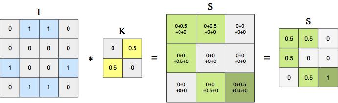 Keras Conv3d Example
