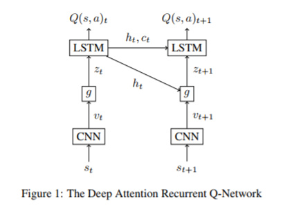 Deep Attention Q Network - PyTorch Forums