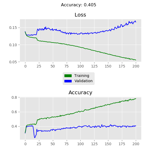 Loss Vs Epoch Graph