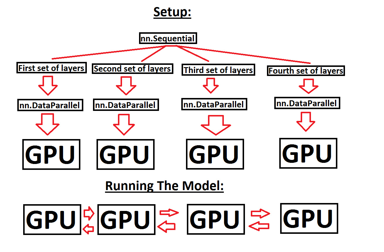 Help with running a sequential model across multiple GPUs