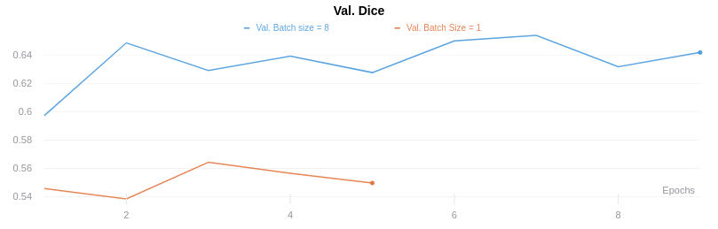 Validation accuracy weirdly dependent on validation batch