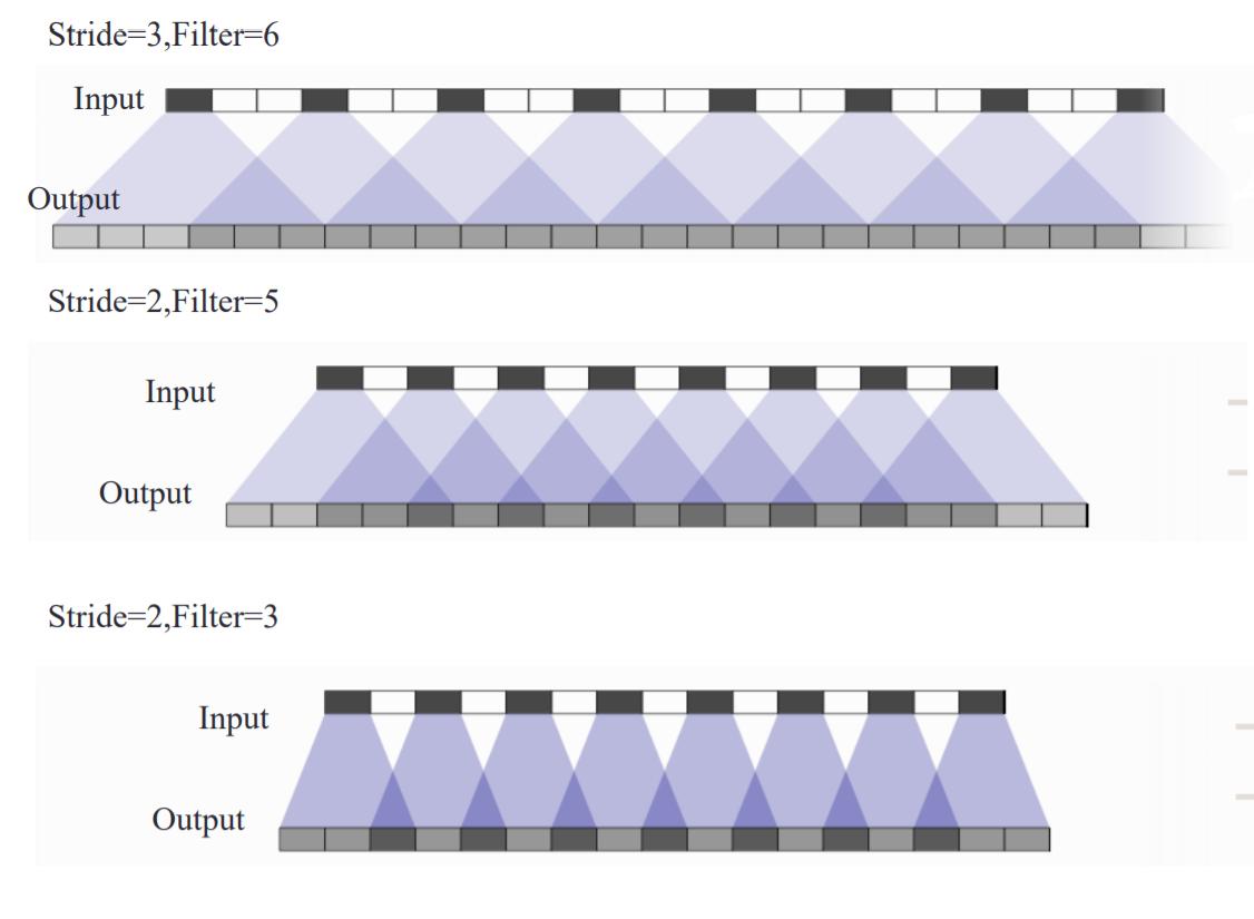 True deconvolution layer (not transposed convolution)? - PyTorch Forums
