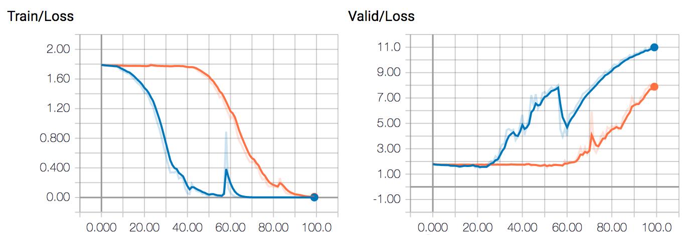 Training speed on Single GPU vs Multi-GPUs - PyTorch Forums