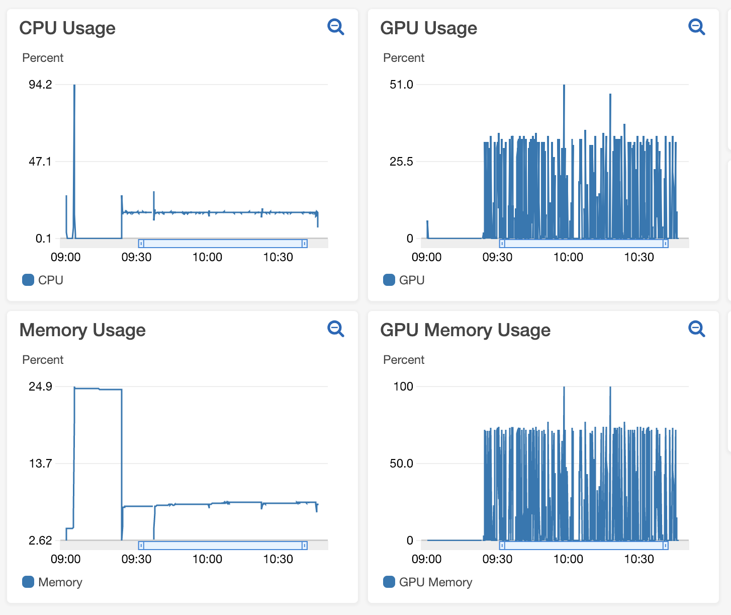 Batch size and num_workers vs GPU and memory utilization - PyTorch