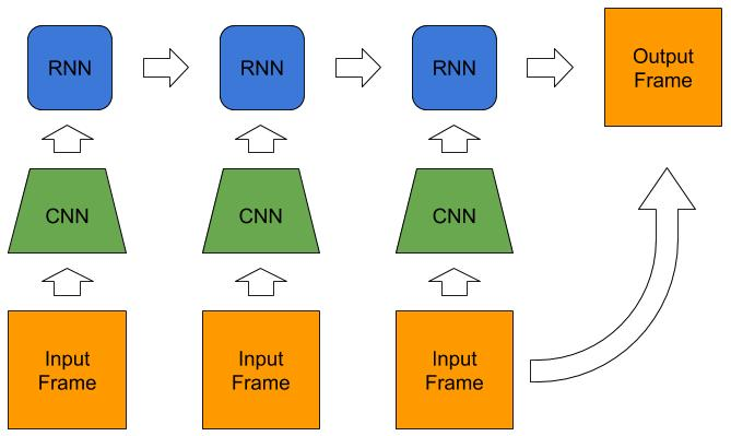 How to pretrain/select CNN for Biomedical Video Analysis - PyTorch