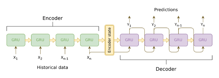 LSTM Encoder and Decoder architecture for specific case