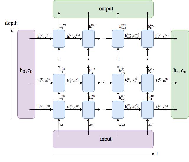 lstm-output-vs-hidden